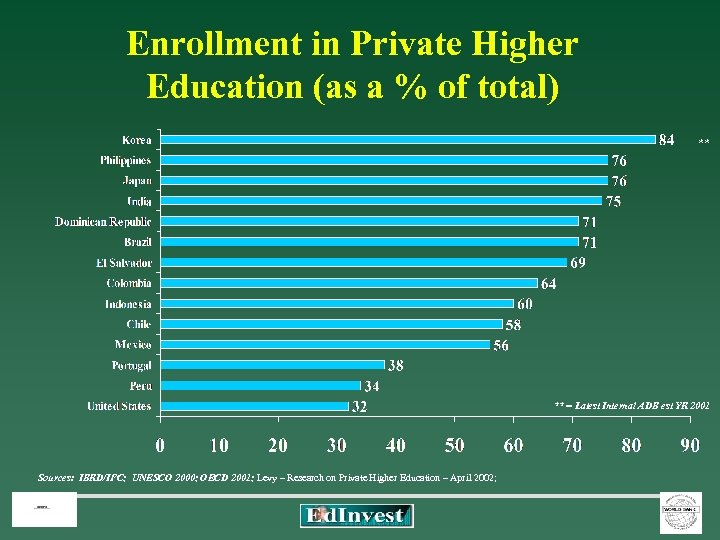 Enrollment in Private Higher Education (as a % of total) ** ** = Latest