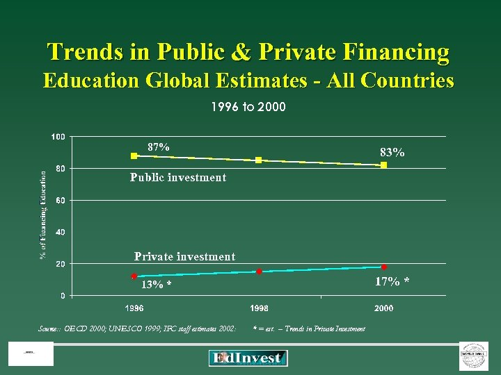 Trends in Public & Private Financing Education Global Estimates - All Countries 1996 to