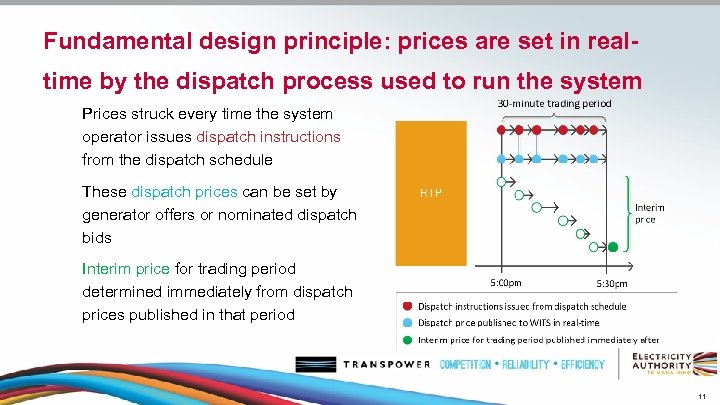 Fundamental design principle: prices are set in realtime by the dispatch process used to