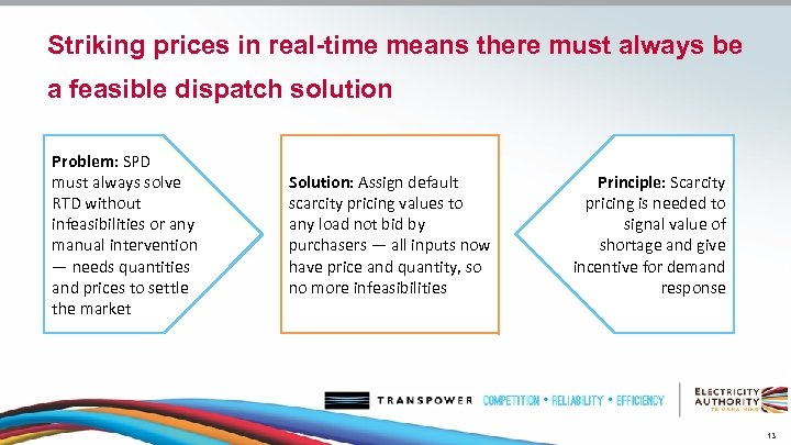 Striking prices in real-time means there must always be a feasible dispatch solution Problem: