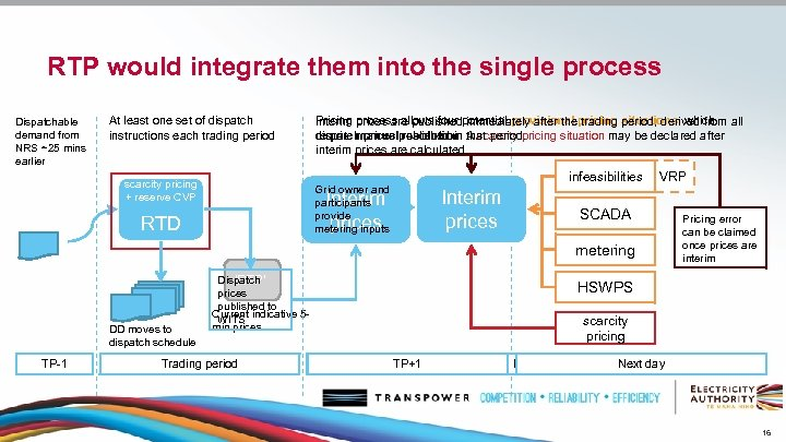 RTP would integrate them into the single process Dispatchable demand from NRS ~25 mins