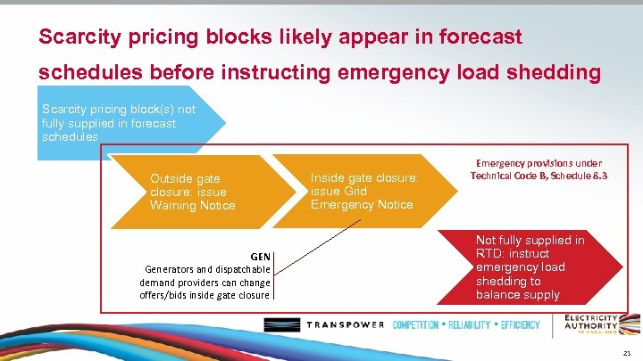 Scarcity pricing blocks likely appear in forecast schedules before instructing emergency load shedding Scarcity