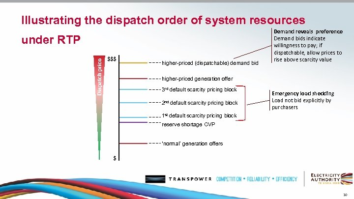 Illustrating the dispatch order of system resources Dispatch price under RTP $$$ higher-priced (dispatchable)