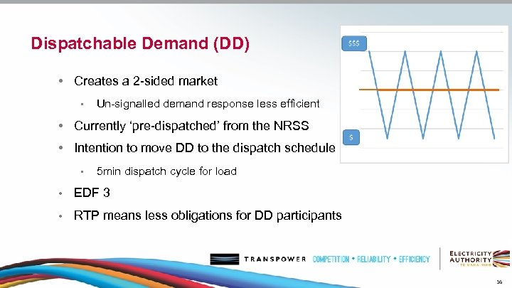Dispatchable Demand (DD) • Creates a 2 -sided market • Un-signalled demand response less