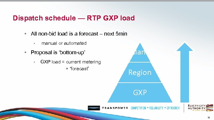 Dispatch schedule — RTP GXP load • All non-bid load is a forecast –