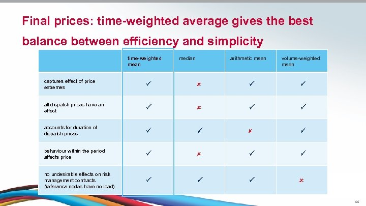 Final prices: time-weighted average gives the best balance between efficiency and simplicity time-weighted mean
