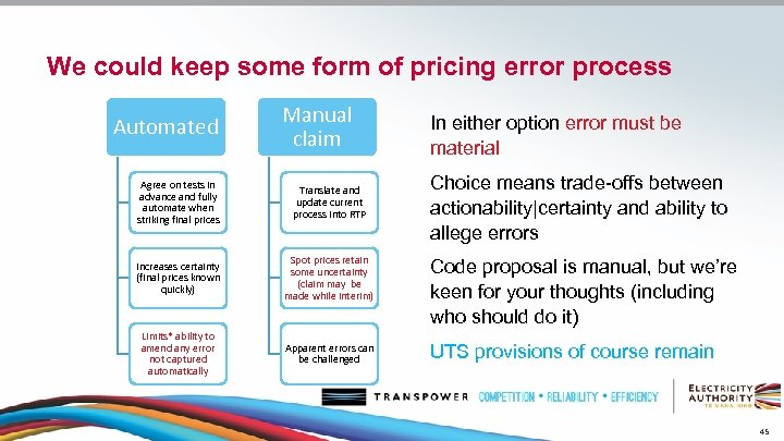 We could keep some form of pricing error process Automated Manual claim In either