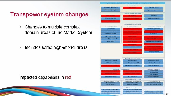 Transpower system changes • Changes to multiple complex domain areas of the Market System