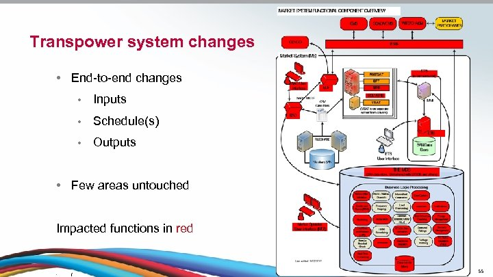 Transpower system changes • End-to-end changes • Inputs • Schedule(s) • Outputs • Few
