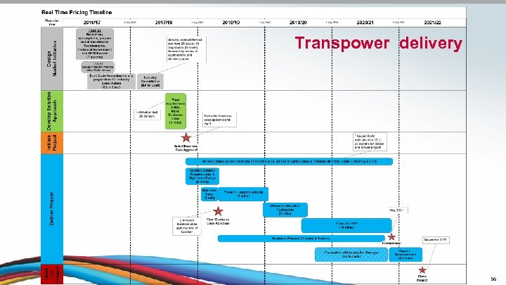 Transpower delivery 56