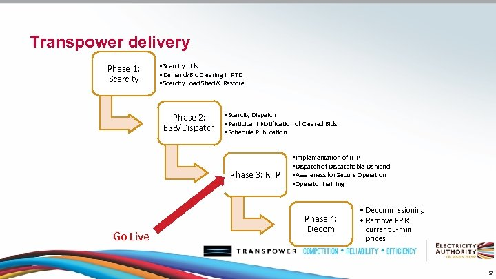 Transpower delivery Phase 1: Scarcity • Scarcity bids • Demand/Bid Clearing in RTD •