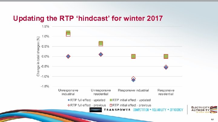 Updating the RTP 'hindcast' for winter 2017 61
