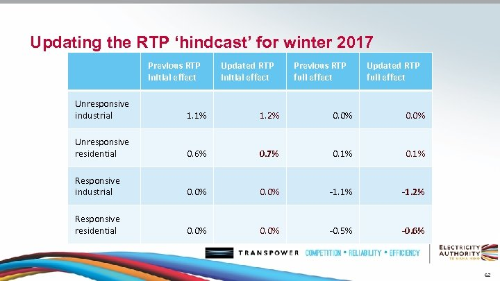Updating the RTP 'hindcast' for winter 2017 Previous RTP initial effect Updated RTP initial