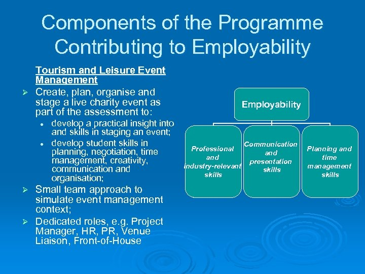 Components of the Programme Contributing to Employability Tourism and Leisure Event Management Ø Create,