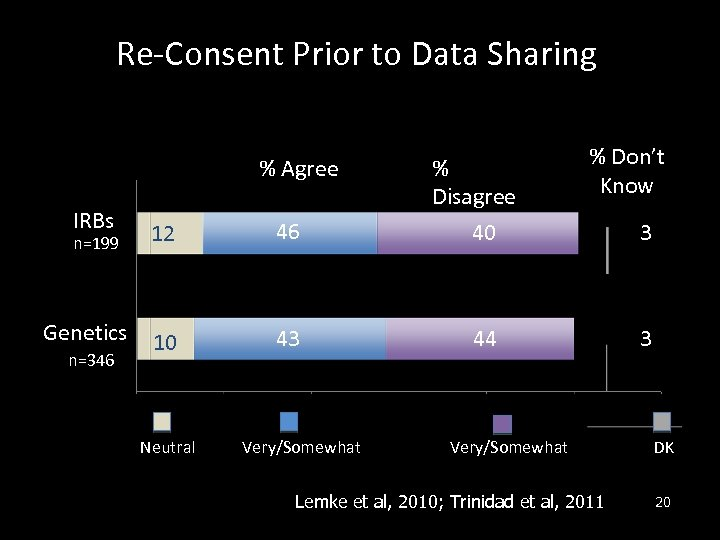 Re-Consent Prior to Data Sharing % Agree IRBs n=199 Genetics n=346 12 46 10