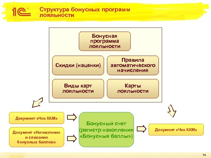 Структура бонусных программ лояльности Бонусная программа лояльности Скидки (наценки) Правила автоматического начисления Виды карт