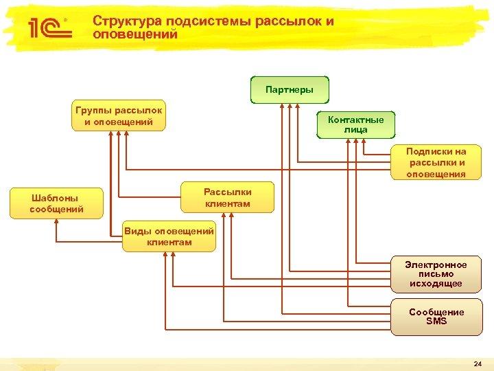 Структура подсистемы рассылок и оповещений Партнеры Группы рассылок и оповещений Контактные лица Подписки на