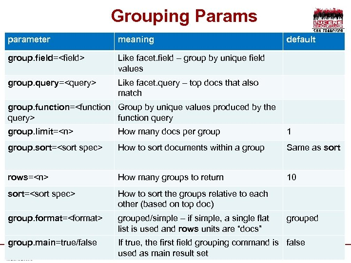 Grouping Params parameter meaning group. field=<field> Like facet. field – group by unique field