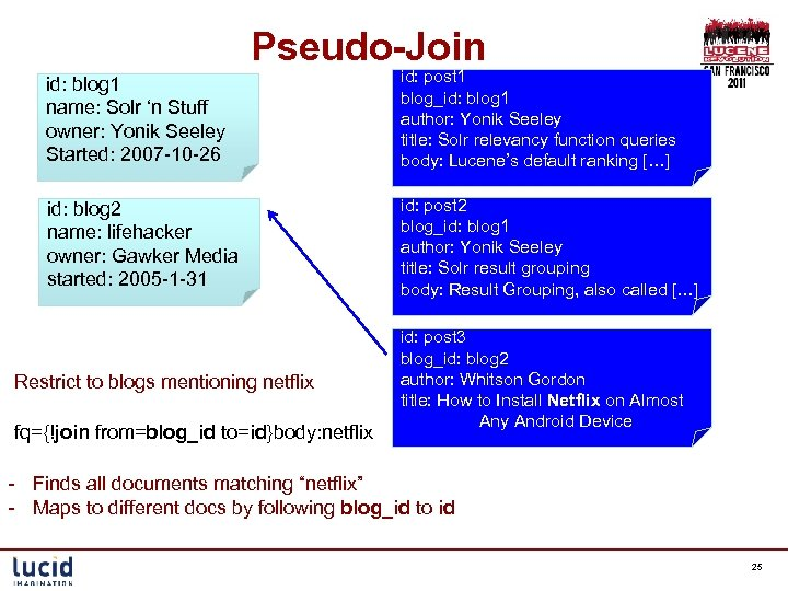 Pseudo-Join id: blog 1 name: Solr 'n Stuff owner: Yonik Seeley Started: 2007 -10