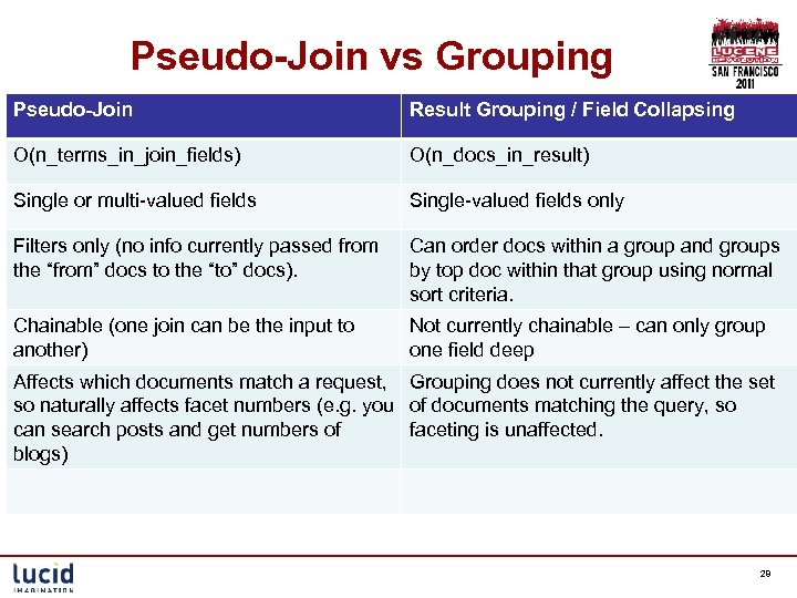 Pseudo-Join vs Grouping Pseudo-Join Result Grouping / Field Collapsing O(n_terms_in_join_fields) O(n_docs_in_result) Single or multi-valued