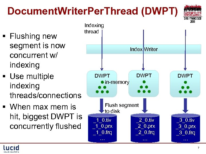 Document. Writer. Per. Thread (DWPT) § Flushing new segment is now concurrent w/ indexing