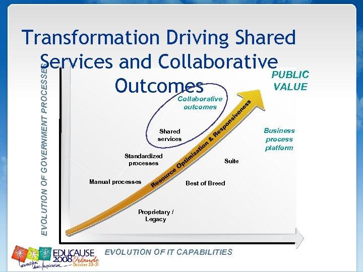 EVOLUTION OF GOVERNMENT PROCESSES Transformation Driving Shared Services and Collaborative PUBLIC VALUE Outcomes Collaborative
