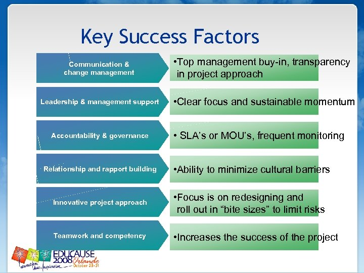 Key Success Factors Communication & change management • Top management buy-in, transparency in project