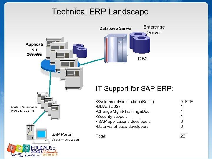 Technical ERP Landscape Database Server Applicati on UNIX - AIX Servers Enterprise Server DB