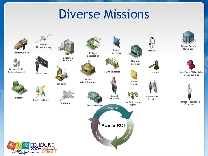 Diverse Missions Public Broadcasting Infrastructure Records & Archives Economic Aid & Development Postal Services