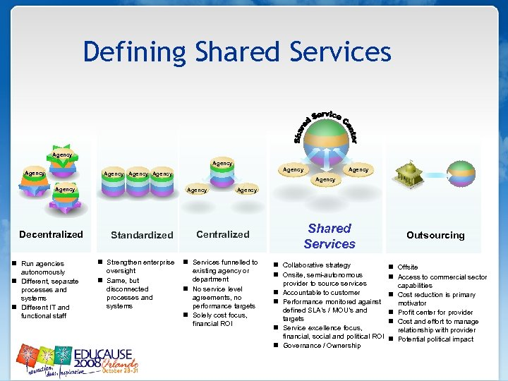 Defining Shared Services Agency Agency Decentralized n Run agencies autonomously n Different, separate processes