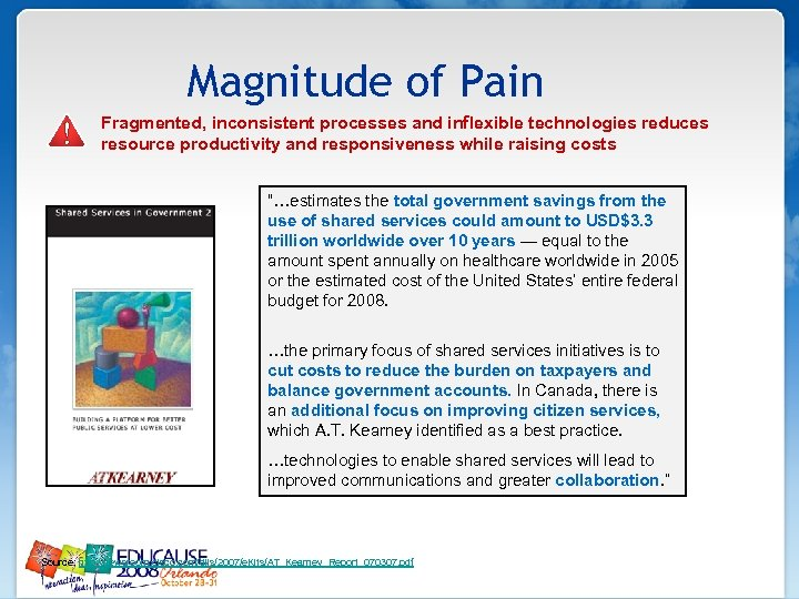 Magnitude of Pain Fragmented, inconsistent processes and inflexible technologies reduces resource productivity and responsiveness