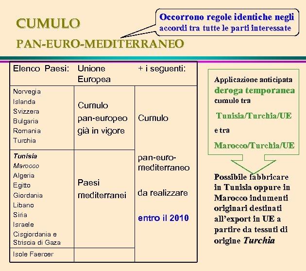 CUMULO Occorrono regole identiche negli accordi tra tutte le parti interessate PAN-EURO-MEDITERRANEO Elenco Paesi: