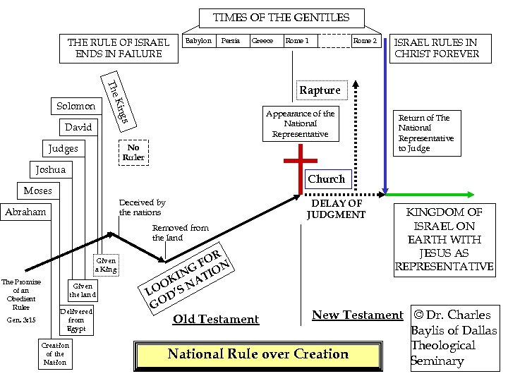 TIMES OF THE GENTILES THE RULE OF ISRAEL ENDS IN FAILURE Babylon Persia Greece