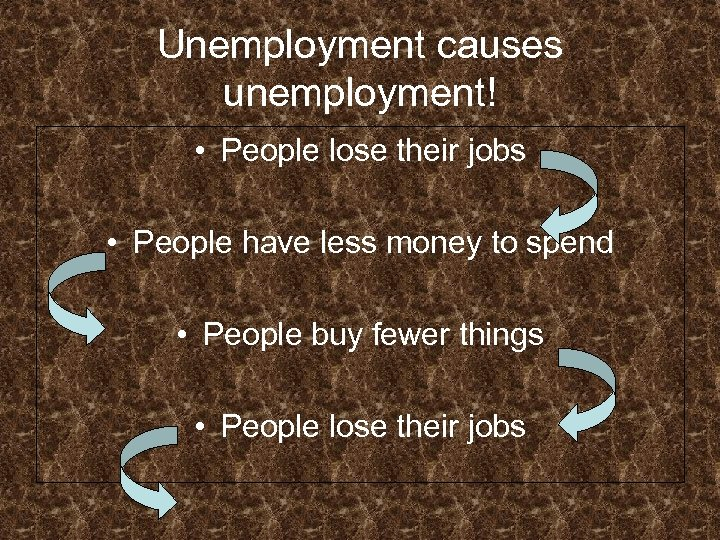 Unemployment causes unemployment! • People lose their jobs • People have less money to