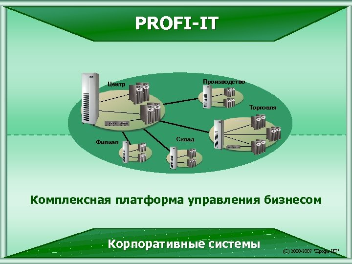 PROFI-IT Производство Центр Торговля Филиал Склад Комплексная платформа управления бизнесом Корпоративные системы (С) 2000