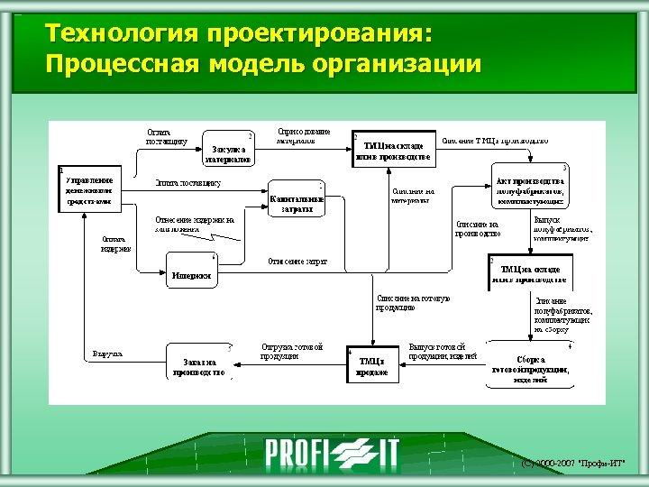 Технология проектирования: Процессная модель организации (С) 2000 -2007