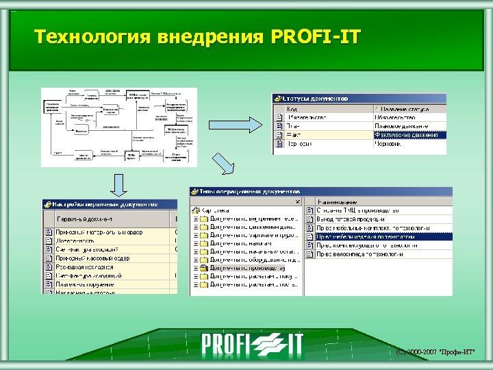 Технология внедрения PROFI-IT (С) 2000 -2007