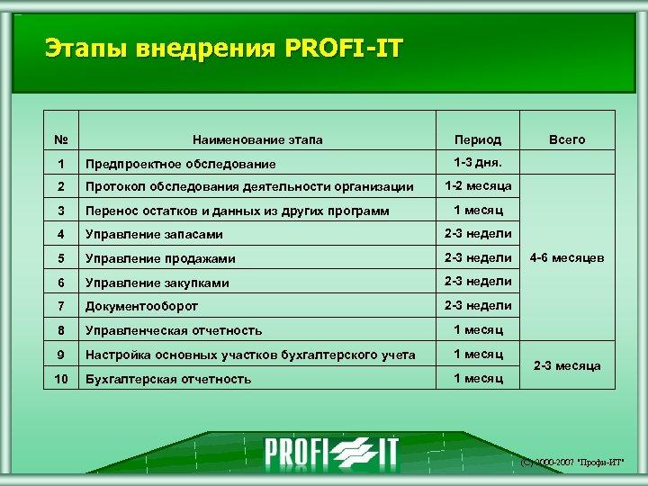 Этапы внедрения PROFI-IT № Наименование этапа Период Всего 1 -3 дня. 1 Предпроектное обследование