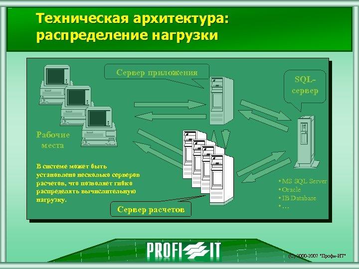 Техническая архитектура: распределение нагрузки Сервер приложения SQLсервер Рабочие места В системе может быть установлено
