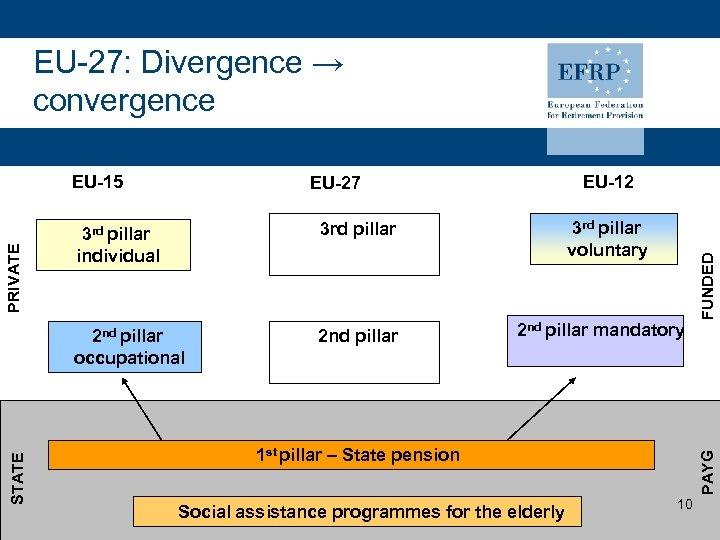 EU-27: Divergence → convergence 2 nd pillar 3 rd pillar voluntary 3 rd pillar