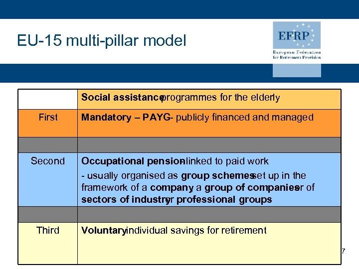 EU-15 multi-pillar model Social assistance programmes for the elderly First Mandatory – PAYG- publicly