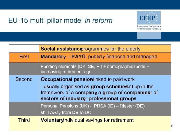 EU-15 multi-pillar model in reform Social assistance programmes for the elderly First Mandatory –