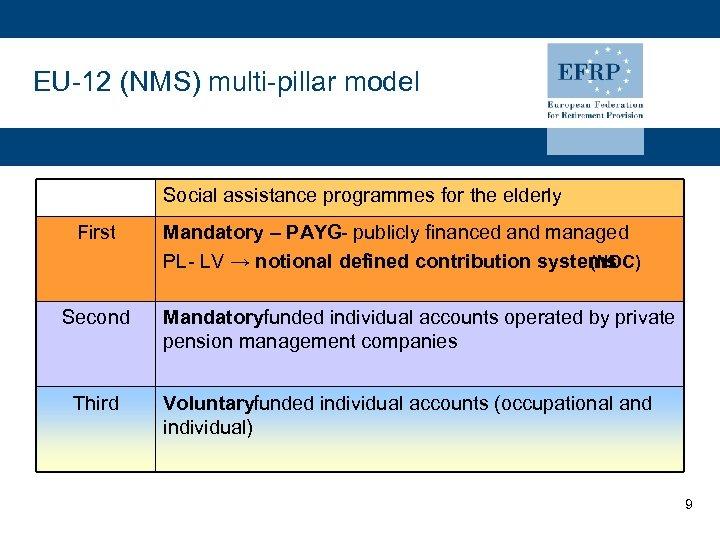 EU-12 (NMS) multi-pillar model Social assistance programmes for the elderly First Second Third Mandatory