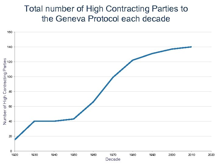 Total number of High Contracting Parties to the Geneva Protocol each decade 160 Number