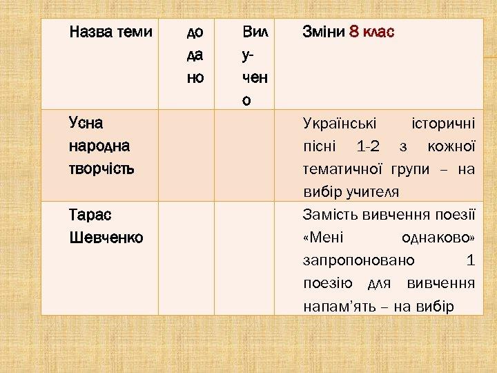 Назва теми до да но Усна народна творчість Вил учен о Тарас Шевченко Зміни