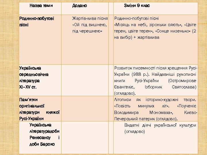 Назва теми Додано Родинно-побутові пісні Жартів-лива пісня «Ой під вишнею, під черешнею» Українська середньовічна