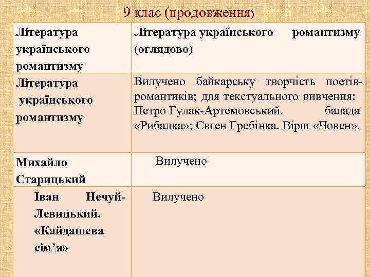 9 клас (продовження) Література українського романтизму (оглядово) Вилучено байкарську творчість поетівромантиків; для текстуального вивчення: