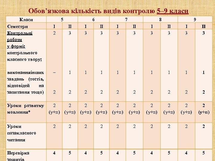 Обов'язкова кількість видів контролю 5– 9 класи Класи Семестри Контрольні роботи у формі: контрольного