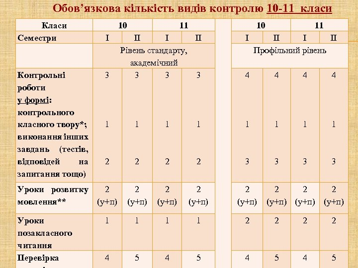 Обов'язкова кількість видів контролю 10 -11 класи Класи Семестри Контрольні роботи у формі: контрольного