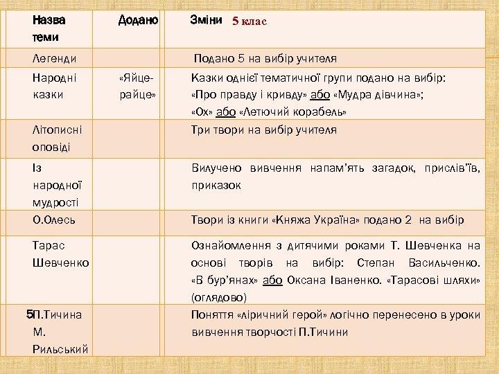 Назва теми Додано Зміни 5 клас Легенди Подано 5 на вибір учителя Народні казки